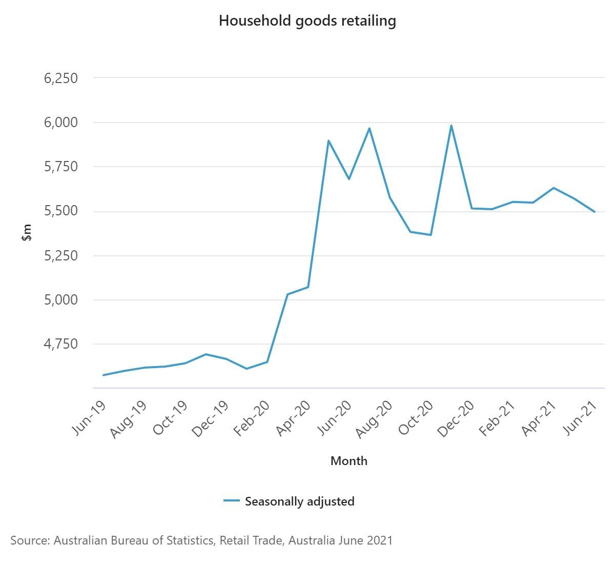 Household goods retailing June 2021