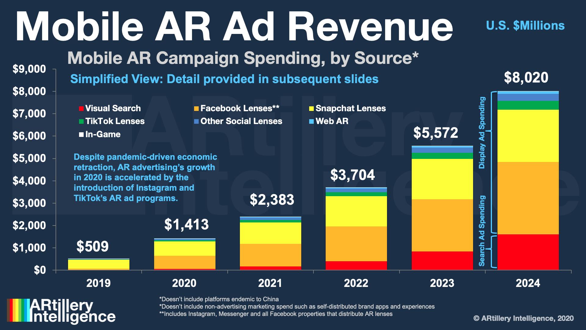 Mobile AR ad revenue ARtillery Intelligence