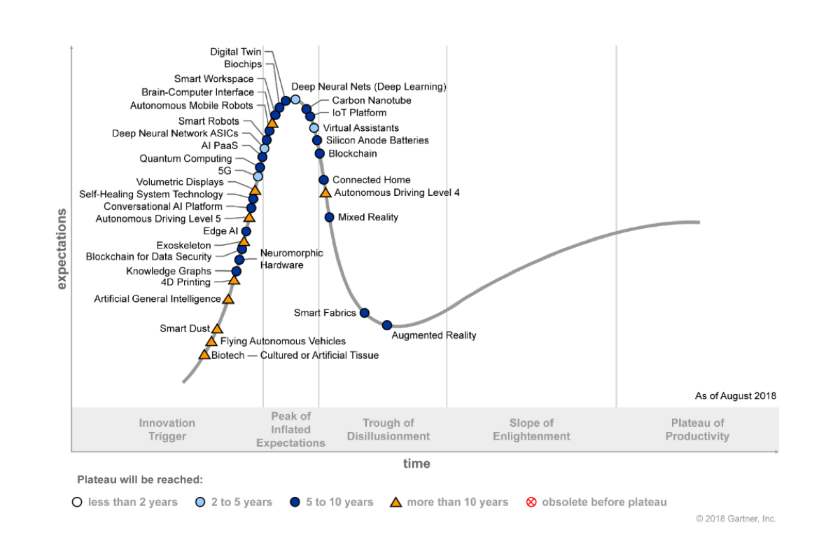 hypecycle-aug-2018-Gartner