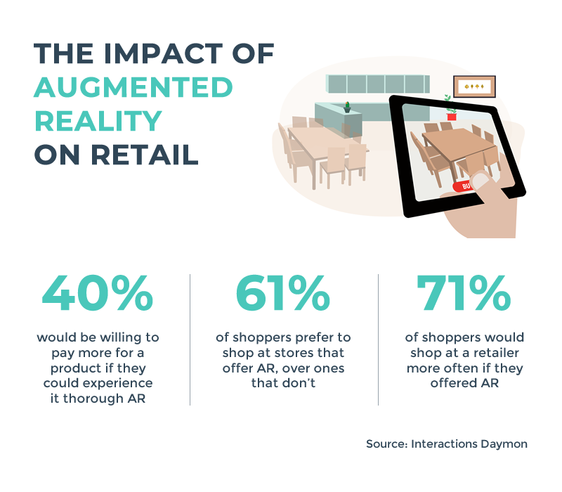 The impact of AR on retail