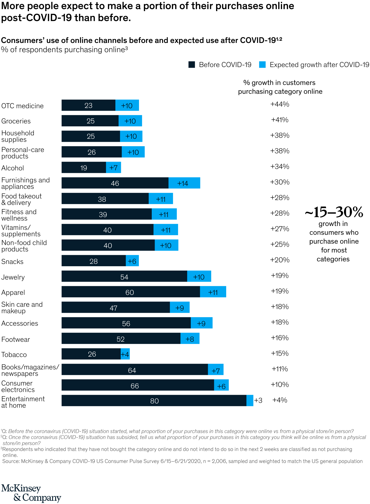 McKinsey Online Shopping post-COVID-10