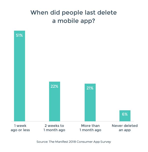 The Manifest 2018 Consumer App Survey