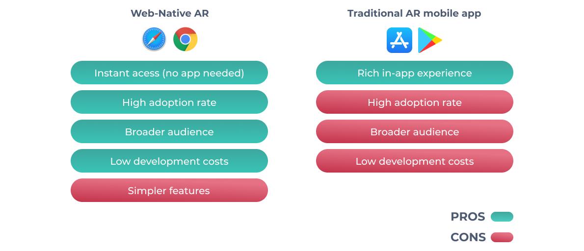 web-native AR vs. AR app