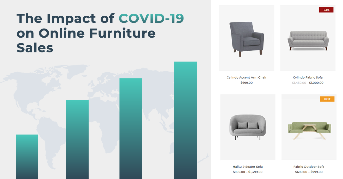 [Infographic] The Impact of COVID-19 on Online Furniture Sales